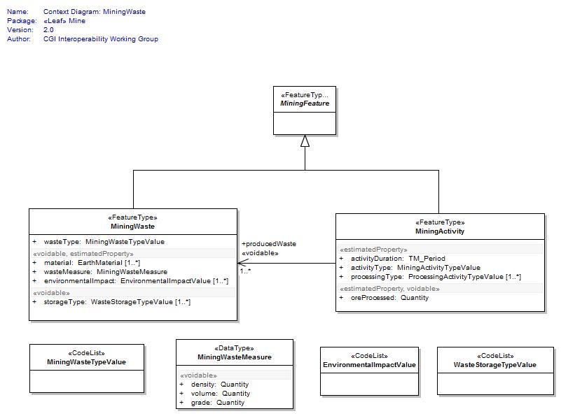 context diagram: miningwaste : logical diagram
