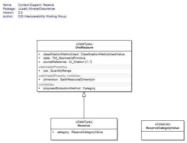 context diagram: reserve : logical diagram